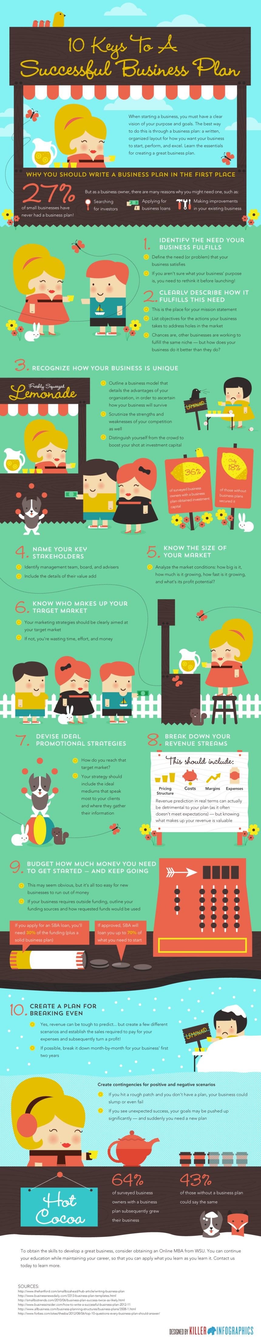 10 claves para crear un Plan de Empresa de éxito
