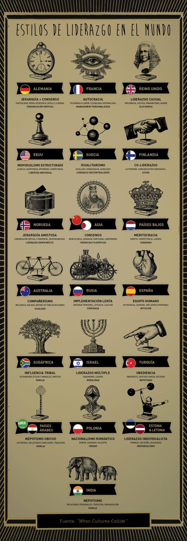 20 estilos de liderazgo en el Mundo