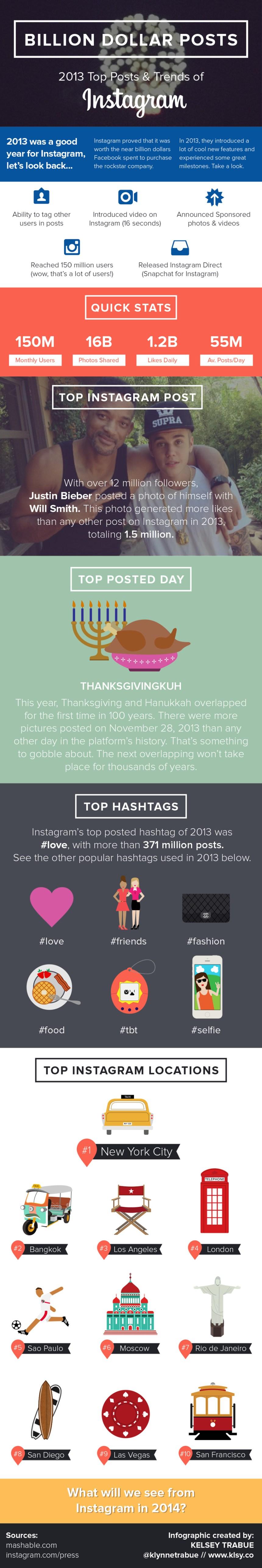 Top posts y tendencias en Instagram en 2013