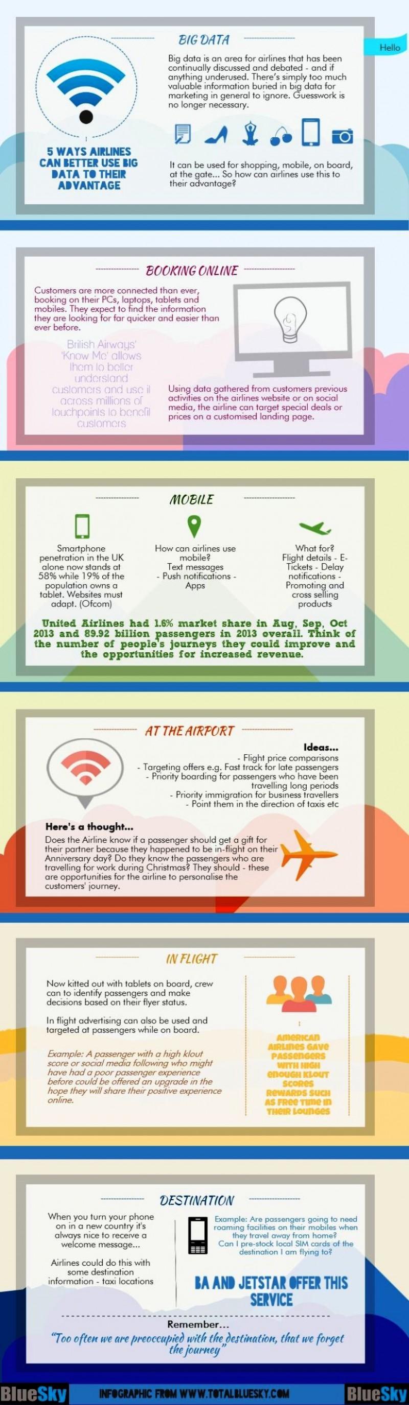 Aerolíneas y Big Data