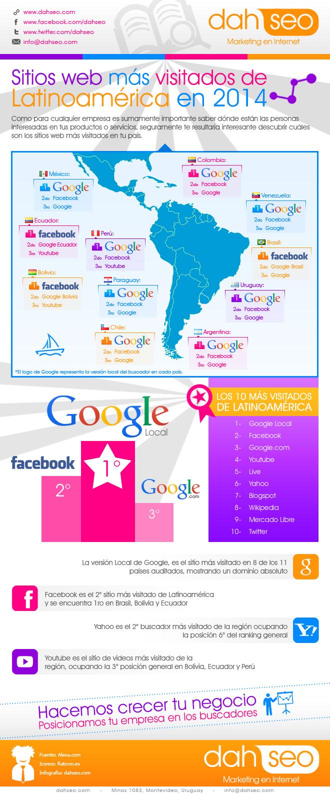 Las webs más visitadas de Latinoamérica