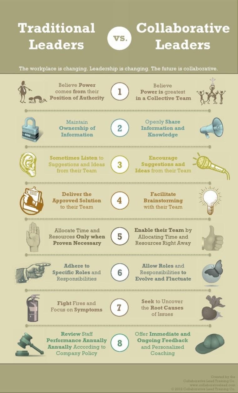 Líderes tradicionales vs líderes colaborativos