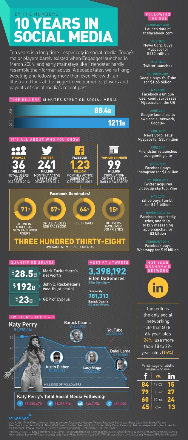 10 años sobre Redes Sociales