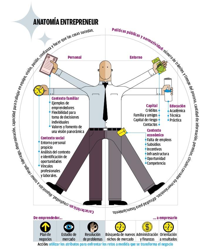 Anatomía de un emprendedor #infografia #infographic ...