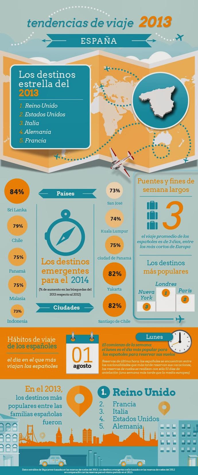 Tendencias de viajes de los españoles (2013)