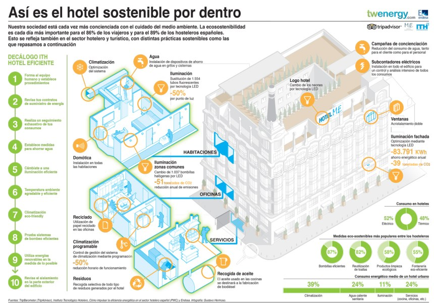 Cómo es un hotel sostenible por dentro