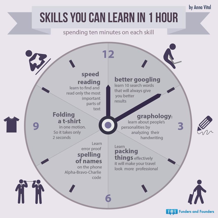 Competencias que puedes adquirir en una hora
