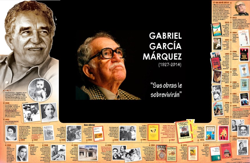 La obra de Gabriel García Márquez