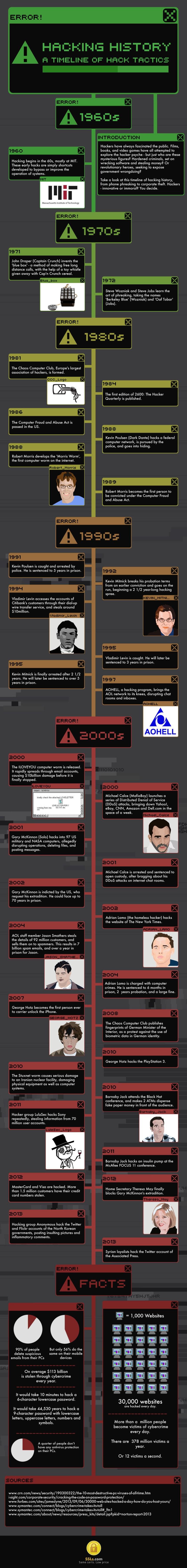 Historia del hacking