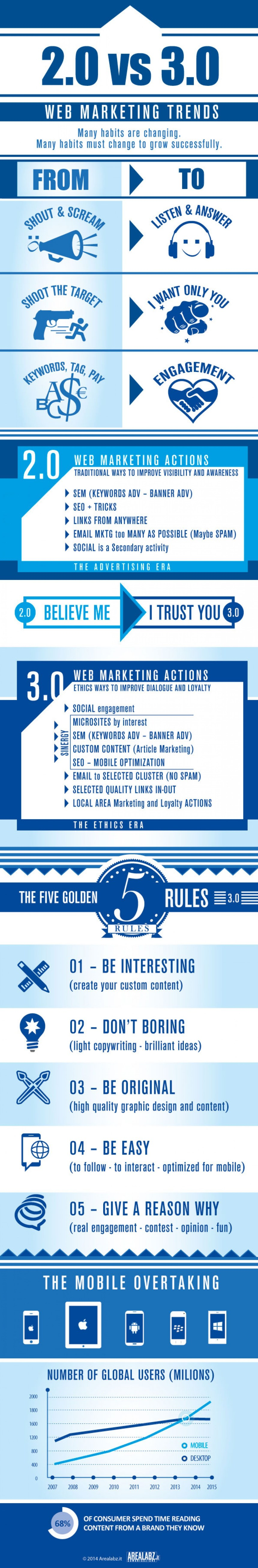 Tendencias en Web Marketing: 2.0 vs 3.0