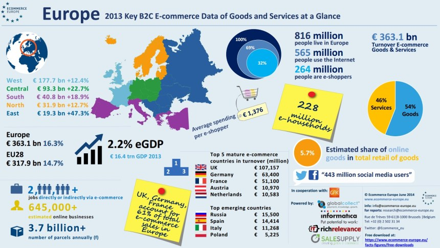 Comercio electrónico en Europa