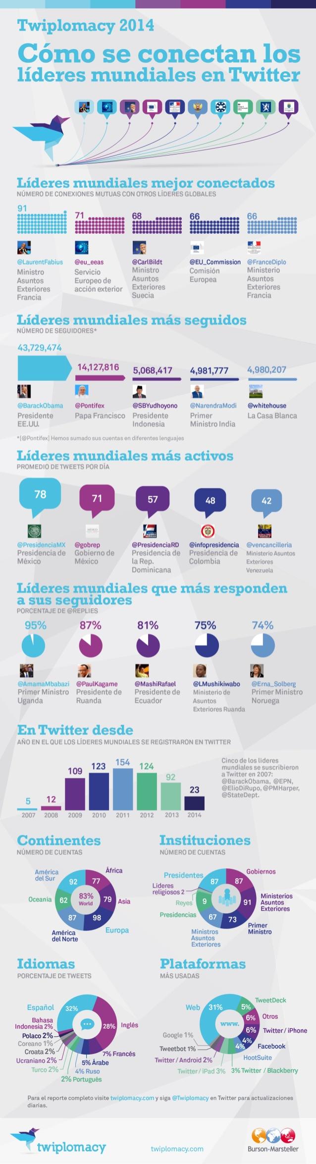 Cómo conectan los líderes mundiales en Twitter