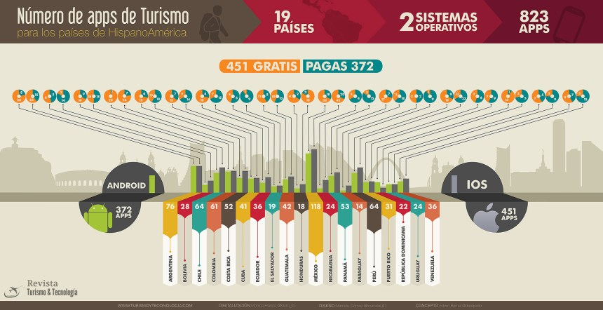 Apps de turismo en Hispanoamérica