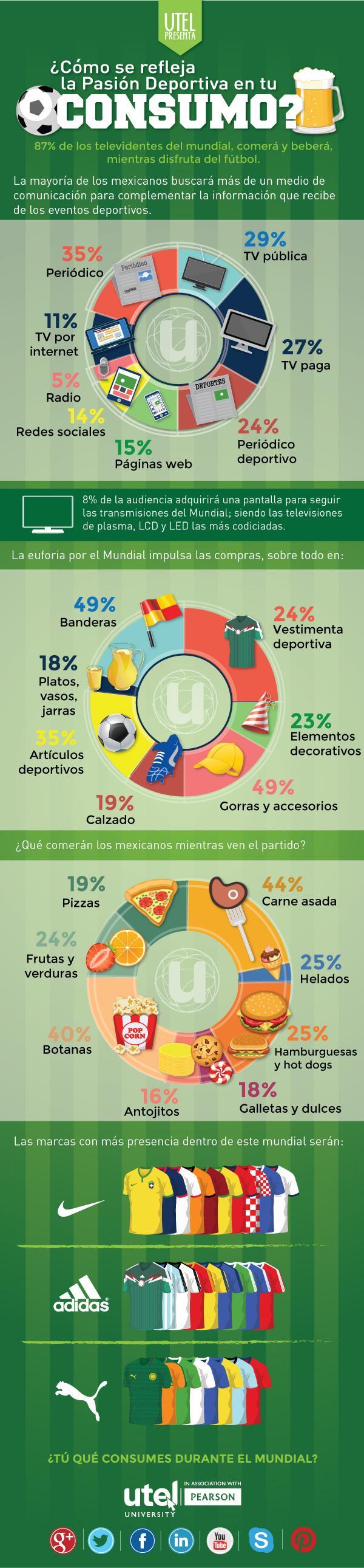 Cómo influyen tus gustos deportivos en el consumo