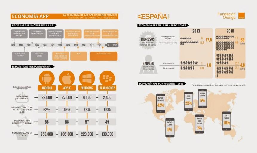 La economía de las APPs en España