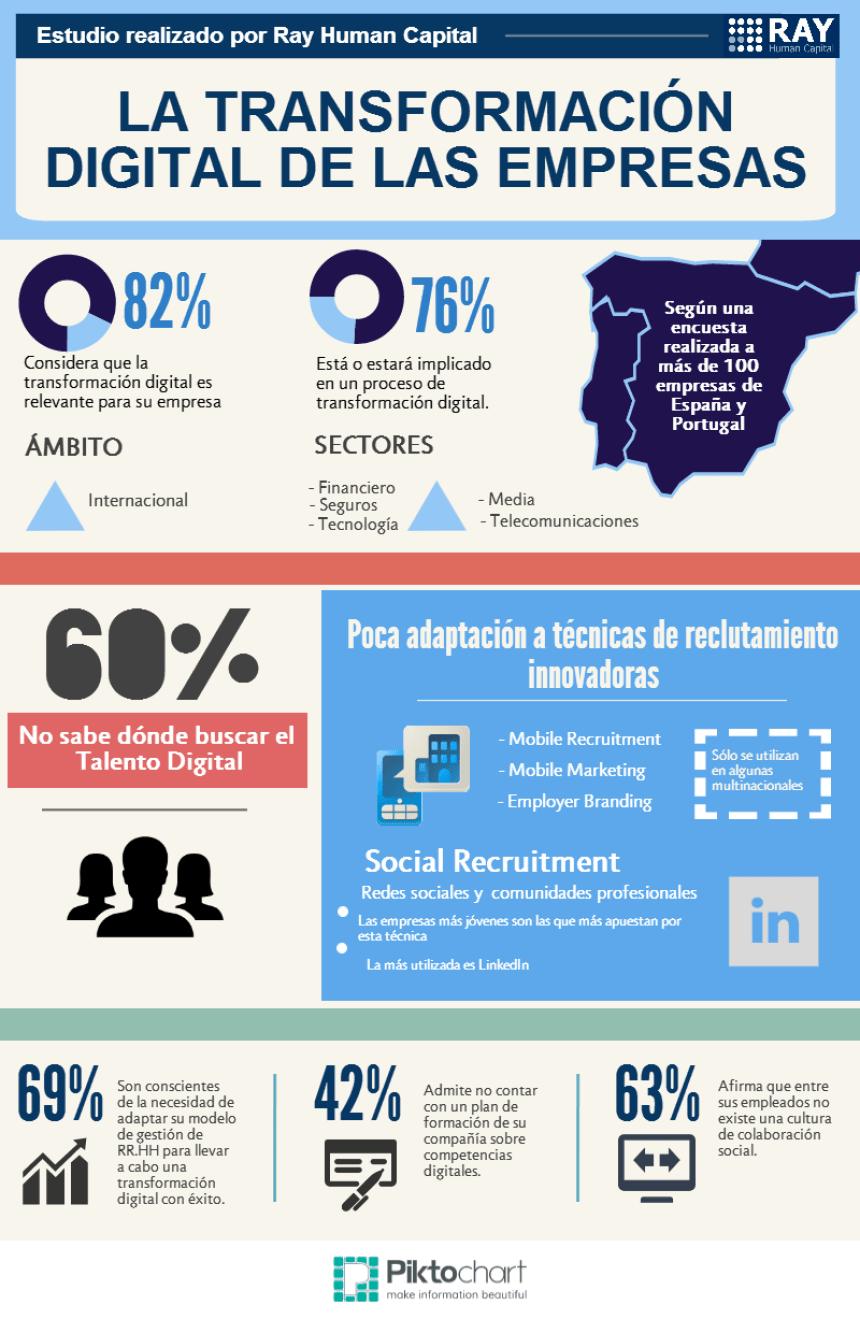 La transformación digital de las empresas