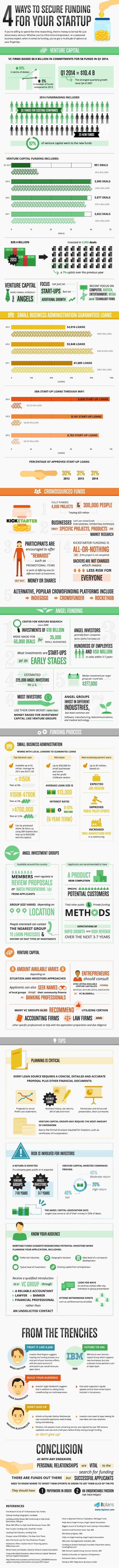 4 fuentes de financiación para tu Startup
