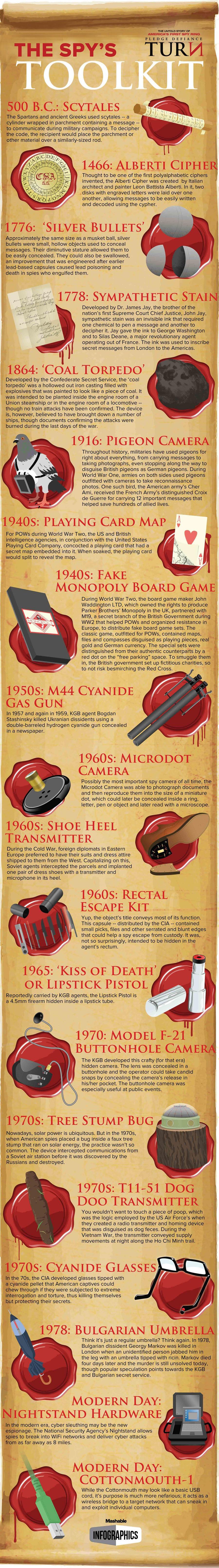 Gadgets para espías a lo largo de la Historia