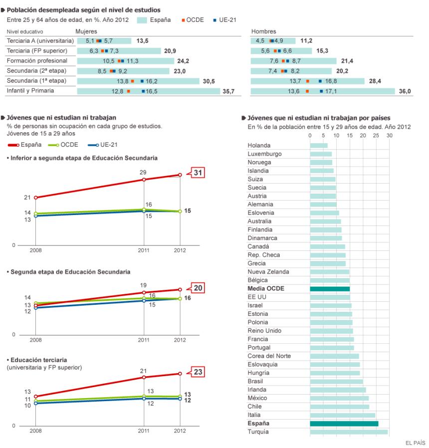 Educación y desempleo en los países de la OCDE