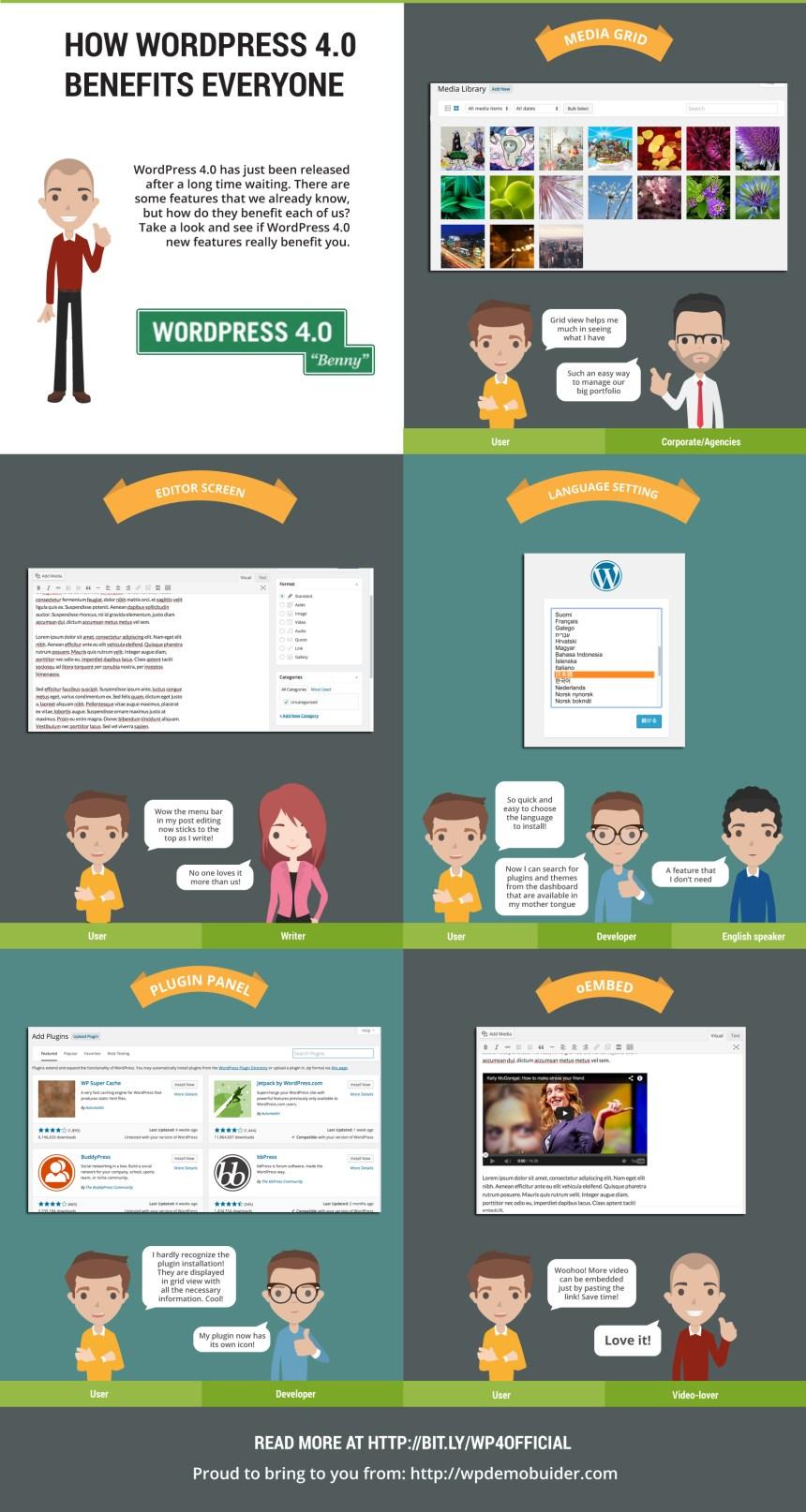 Cómo WordPress 4.0 beneficia a todos