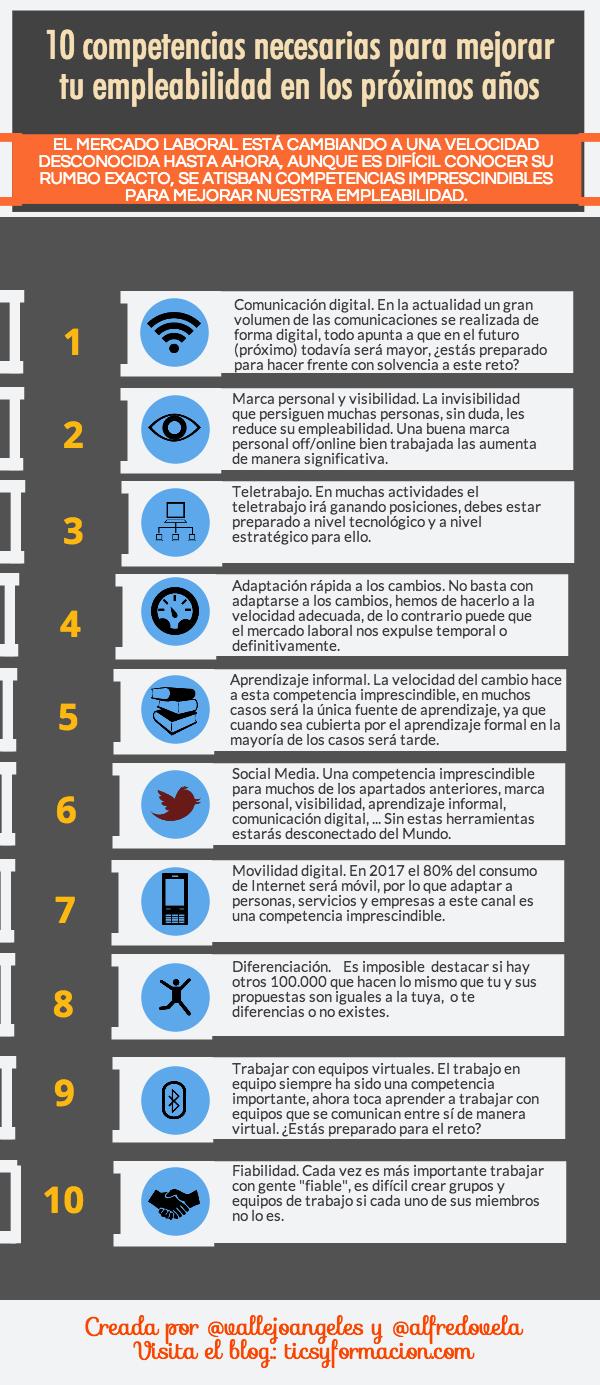 10 competencias necesarias para mejorar tu empleabilidad en los próximos años