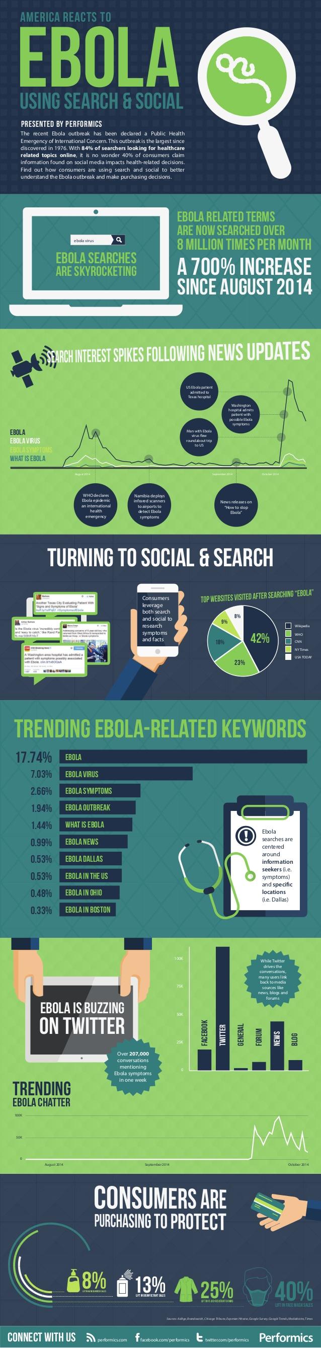 Ébola en Internet y Redes Sociales (USA)