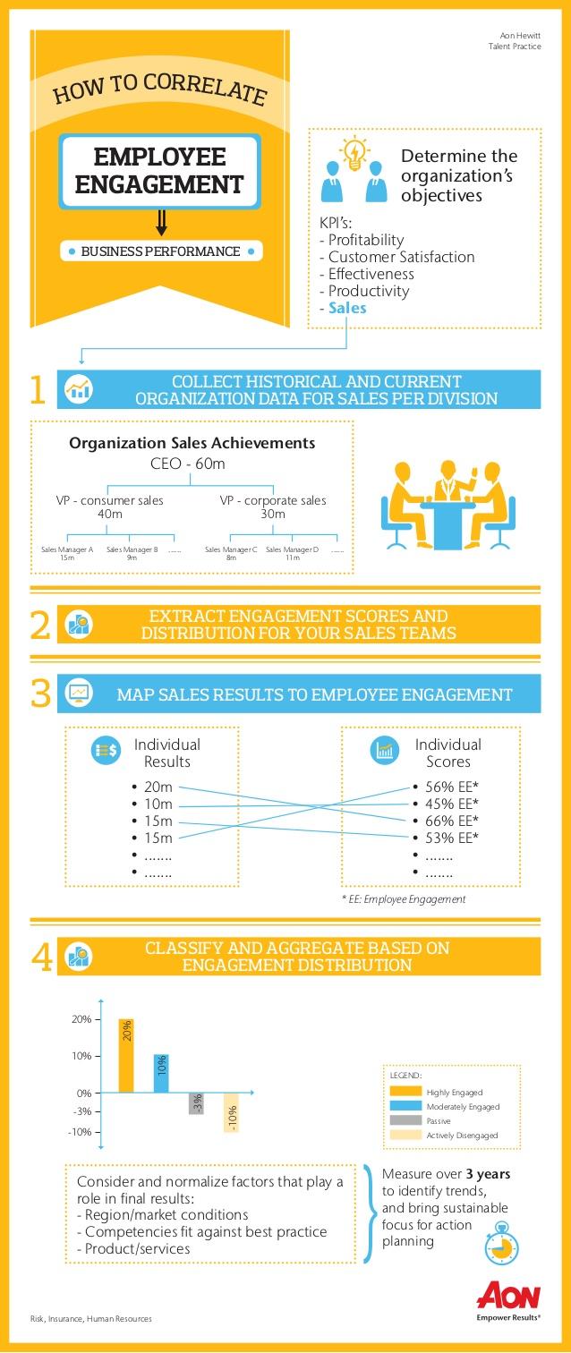 Correlación entre el compromiso del trabajador y el rendimiento de la empresa