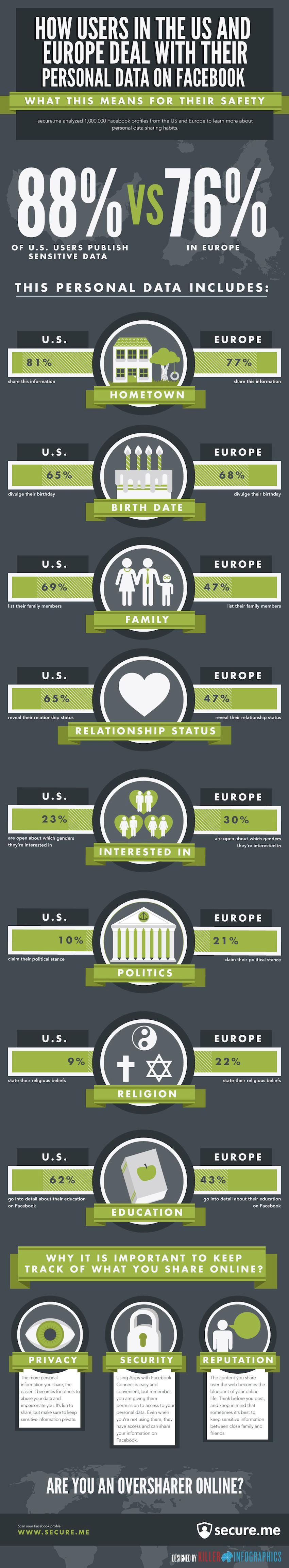 FaceBook y los datos personales: USA vs Europa