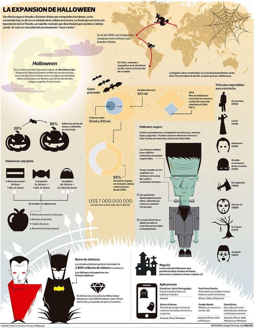 La evolución de Halloween en el Mundo