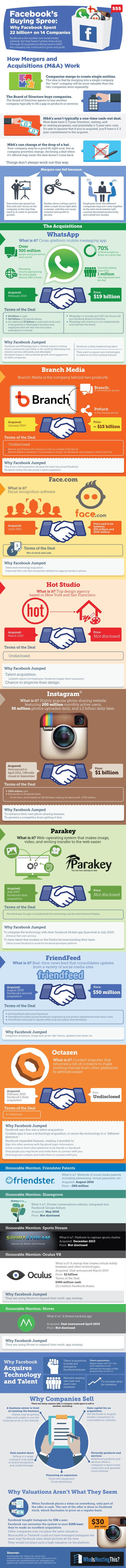 Por qué FaceBook se ha gastado 22.000 millones en empresas