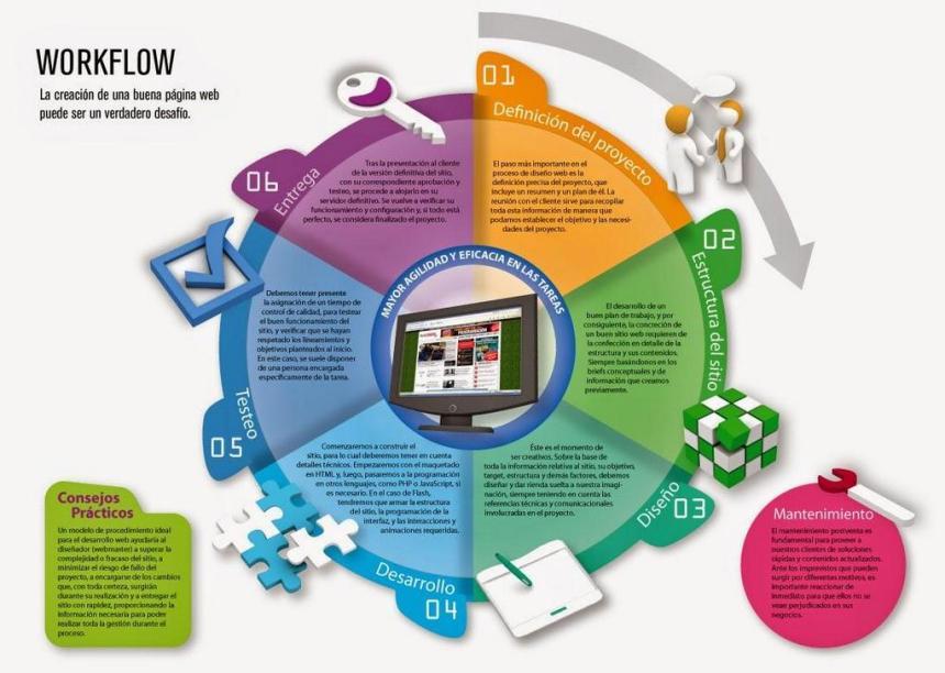 Flujo de trabajo de una página web