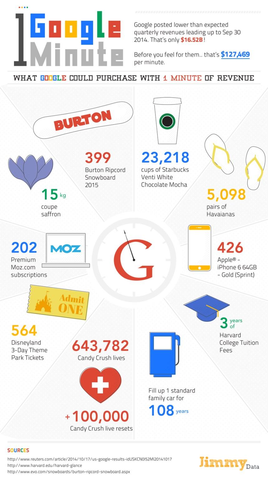 Qué se puede comprar con lo que factura Google en 1 minuto