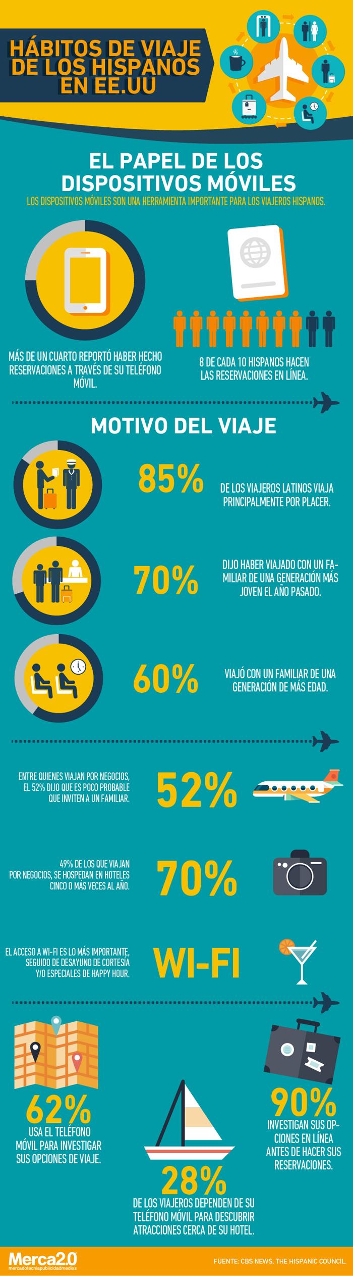 Hábitos de viaje de los hispanos en Estados Unidos