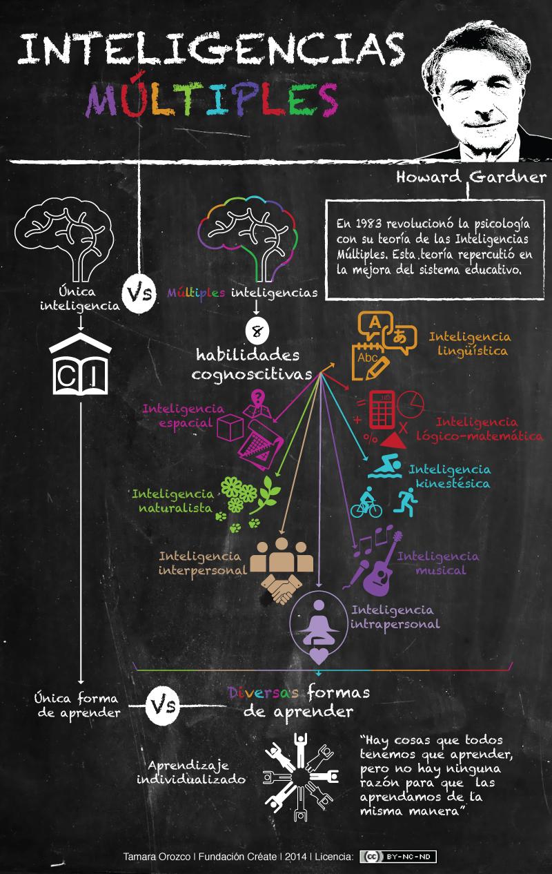Inteligencias múltiples y aprendizaje