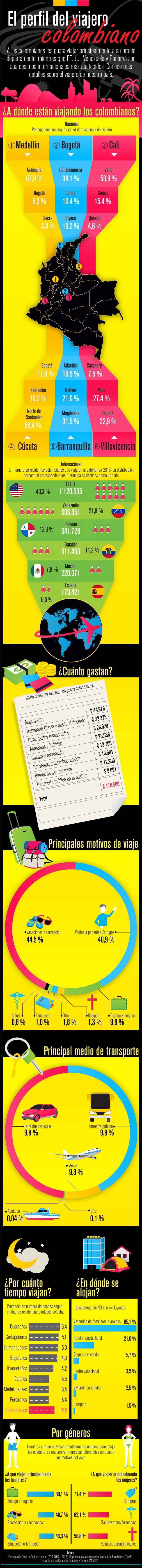 El perfil de viajero colombiano