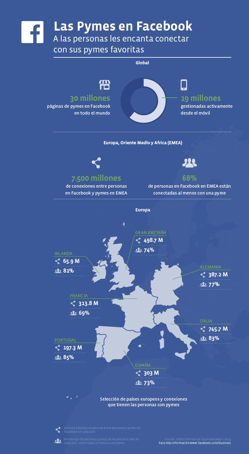 Hay más de 30 millones de pymes con página en FaceBook