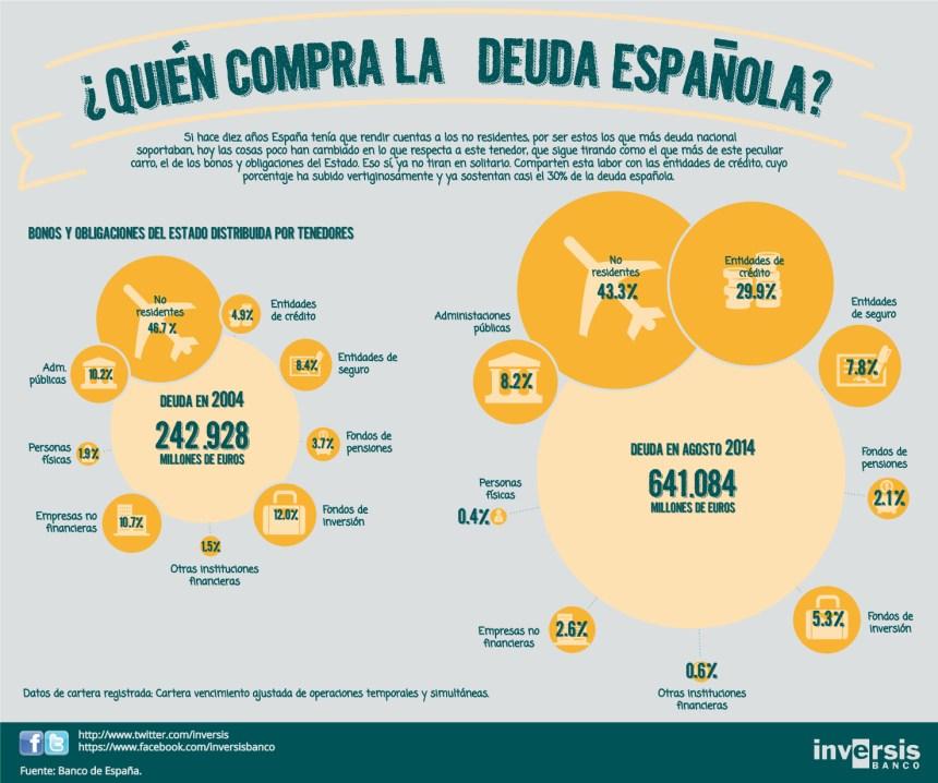 Quién compra la deuda española