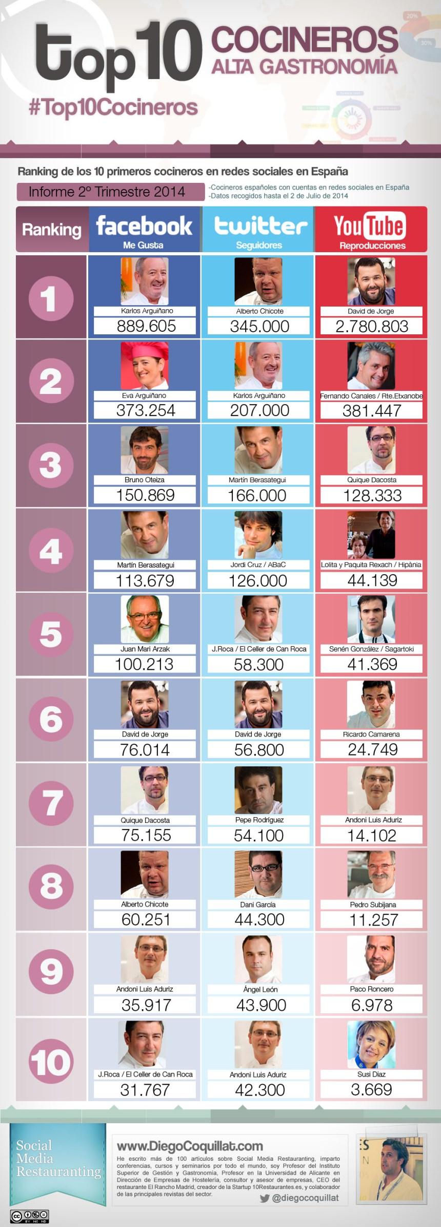 Top 10 cocineros en Redes Sociales (España 2T/2014)