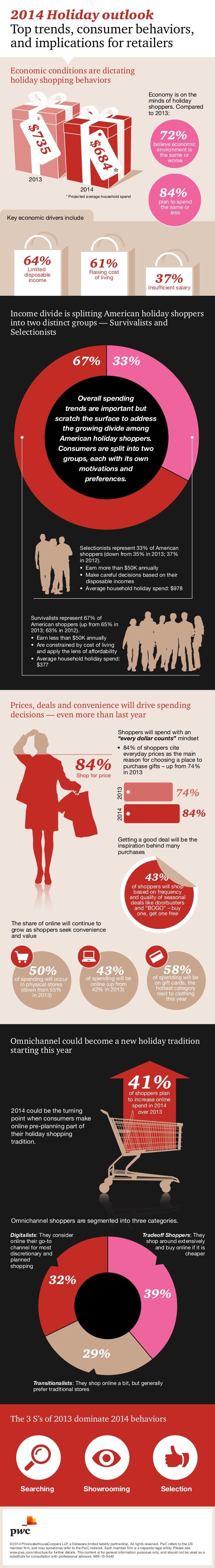 Tendencias en consumo para Navidades 2014