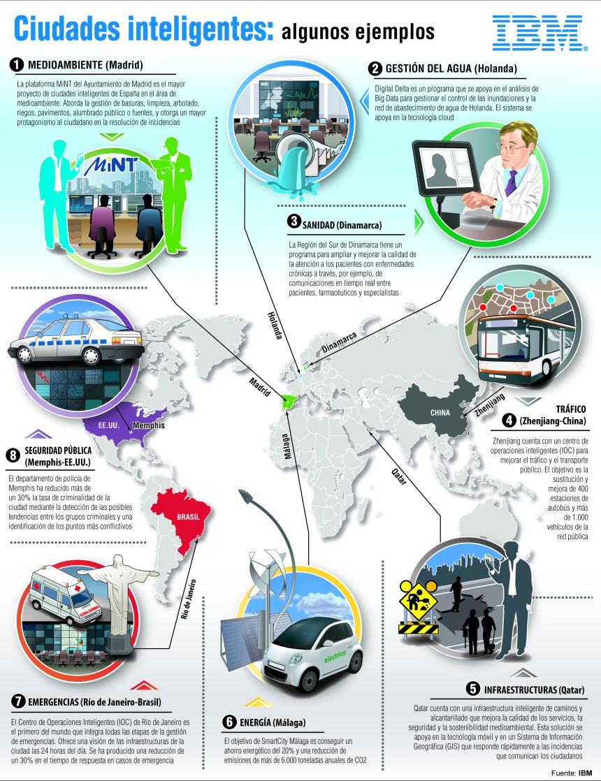 Smart cities: algunos ejemplos