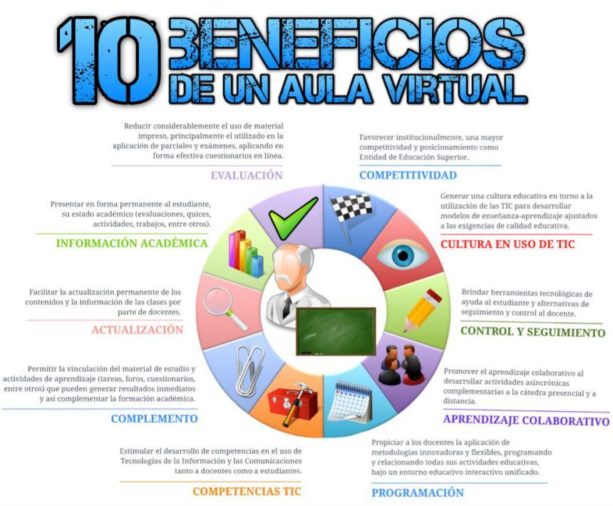 10 beneficios de un aula virtual