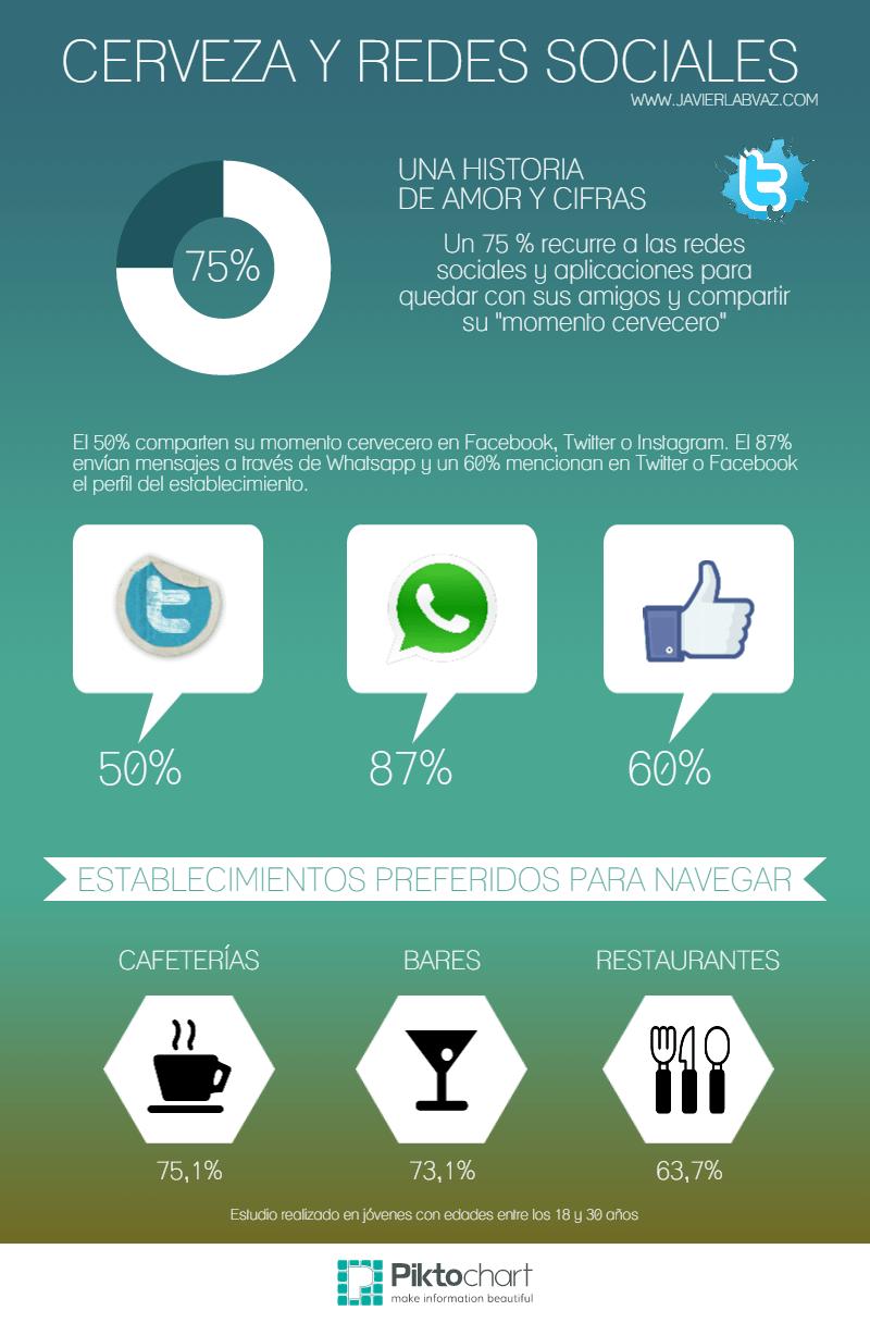 Cerveza y Redes Sociales