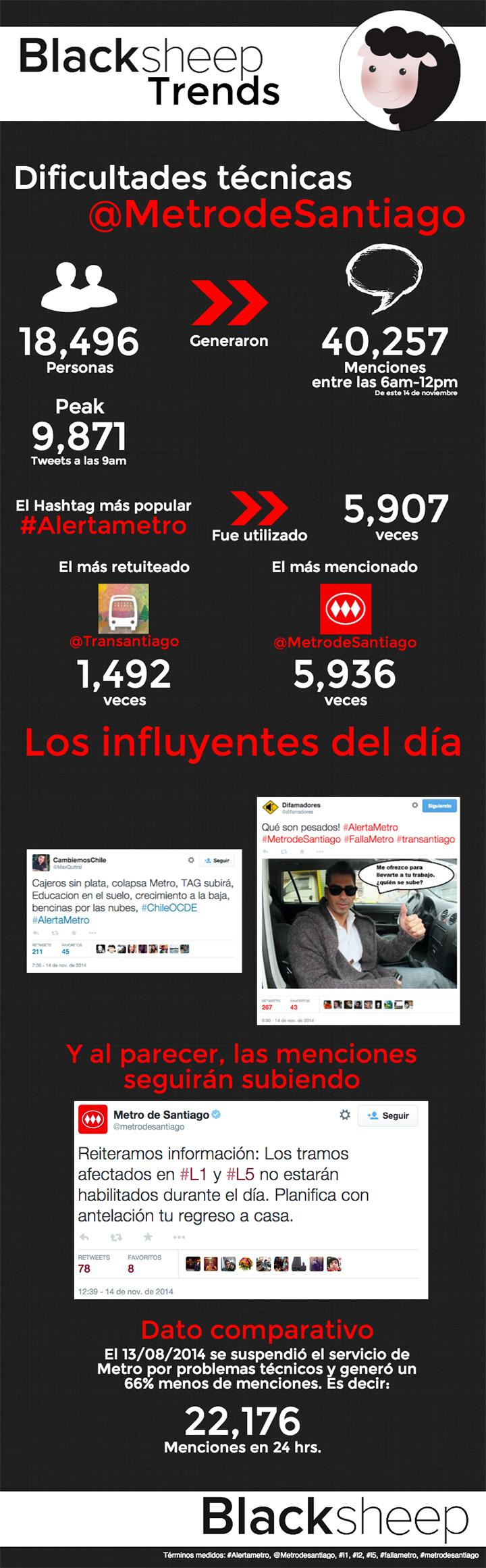 Fallo de Metro de Santiago: impacto en Redes Sociales