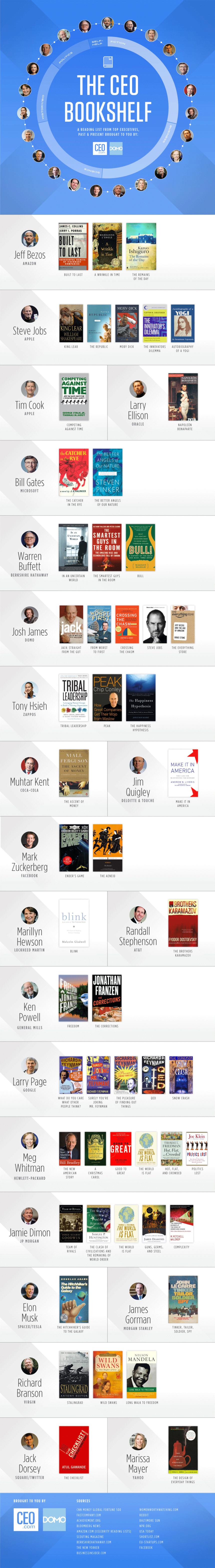 Los libros preferidos de los CEO más famosos