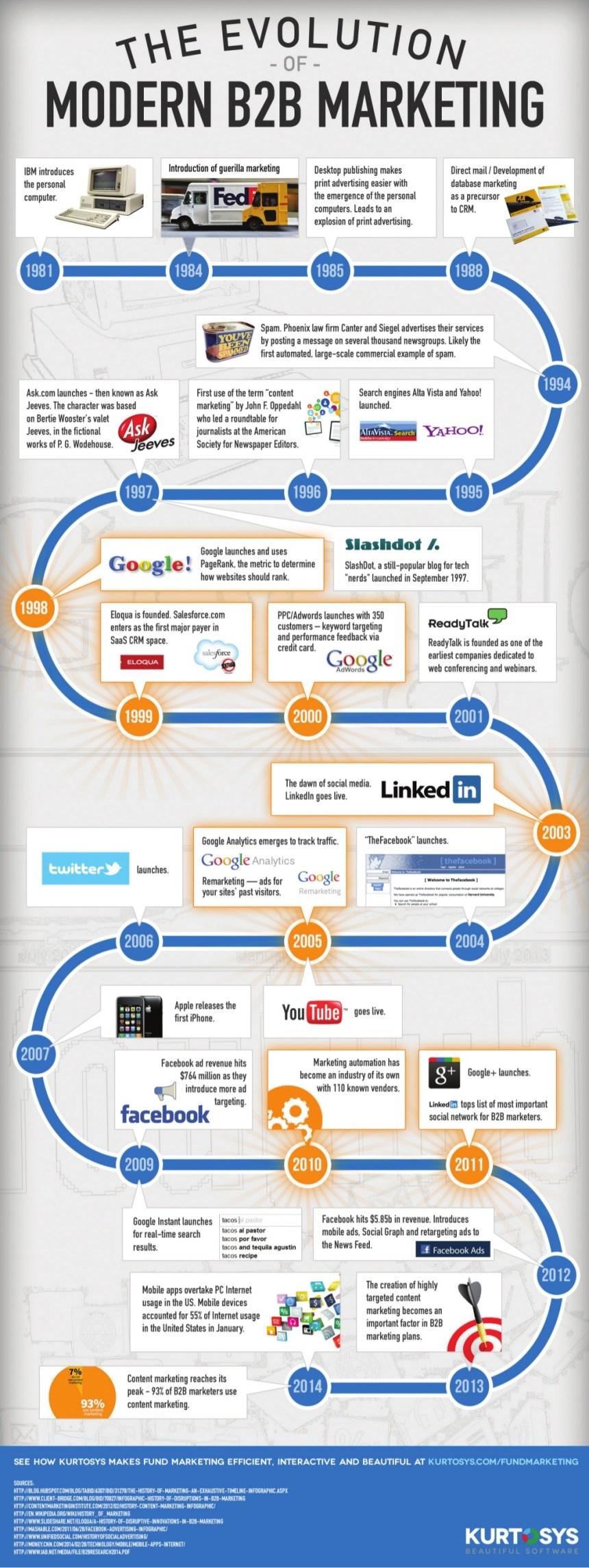 Marketing B2B moderno: la evolución