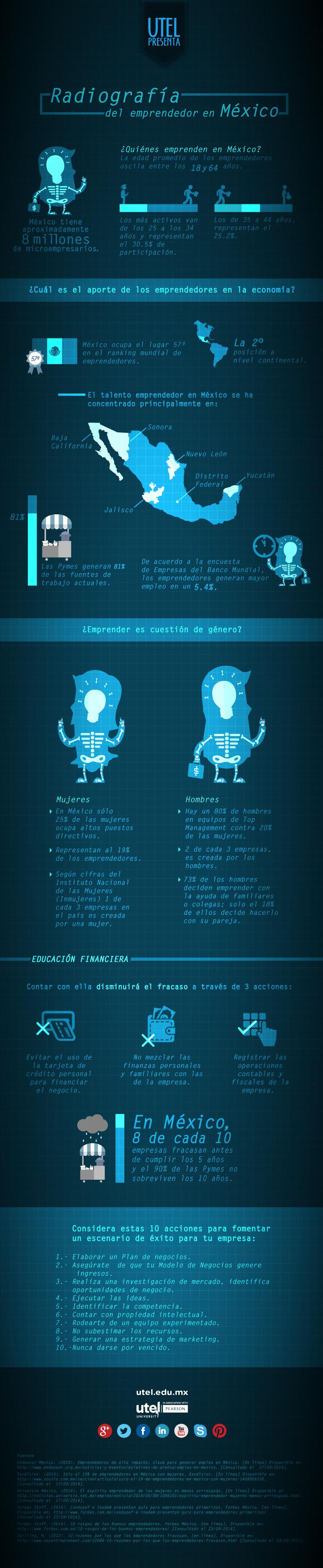 Radiografía del emprendedor en México