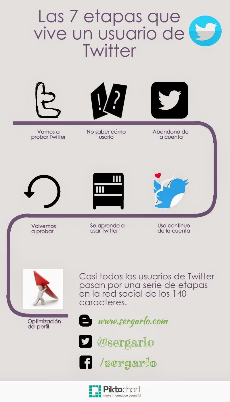Las 7 etapas de un usuario de Twitter