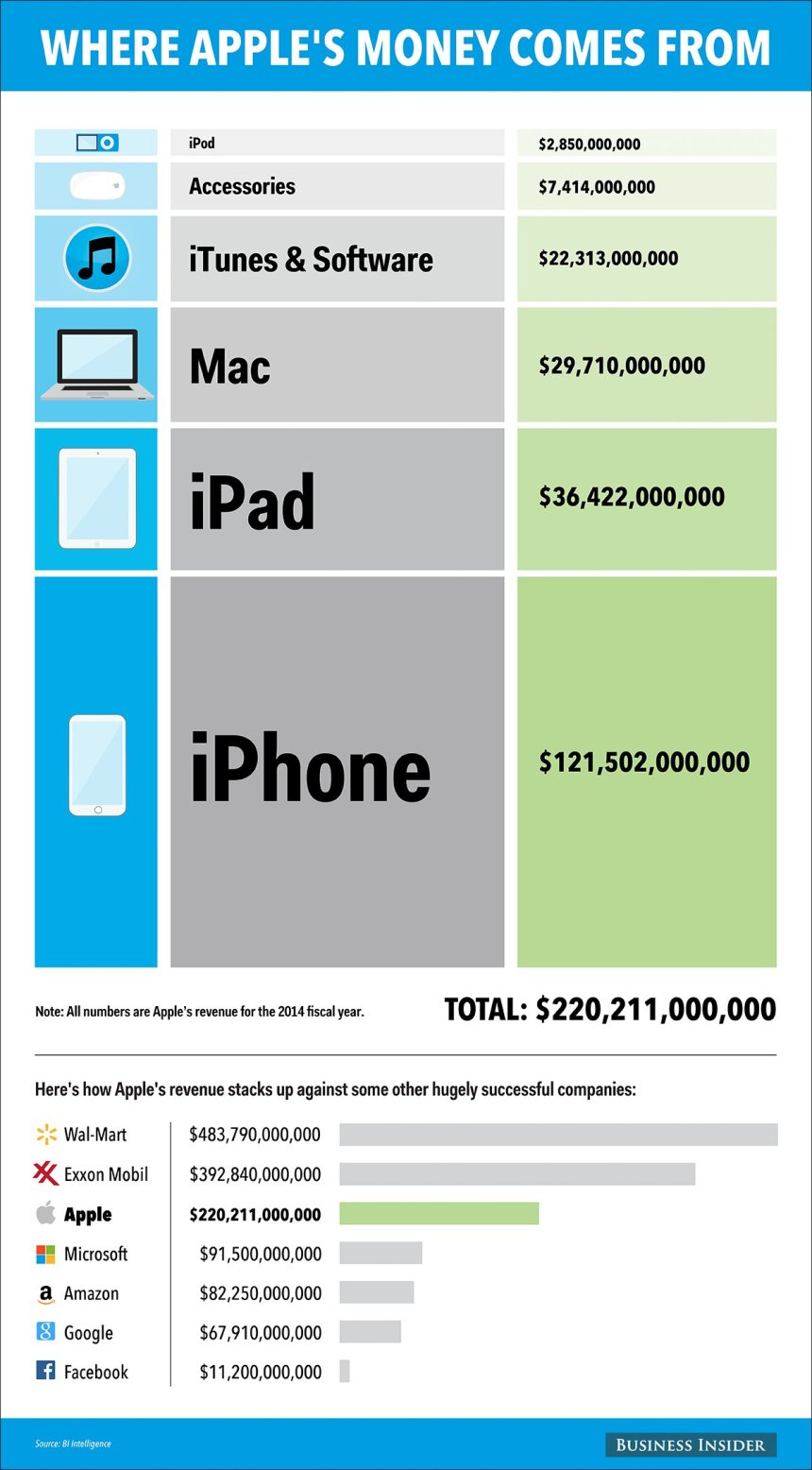 De dónde sale el dinero de Apple
