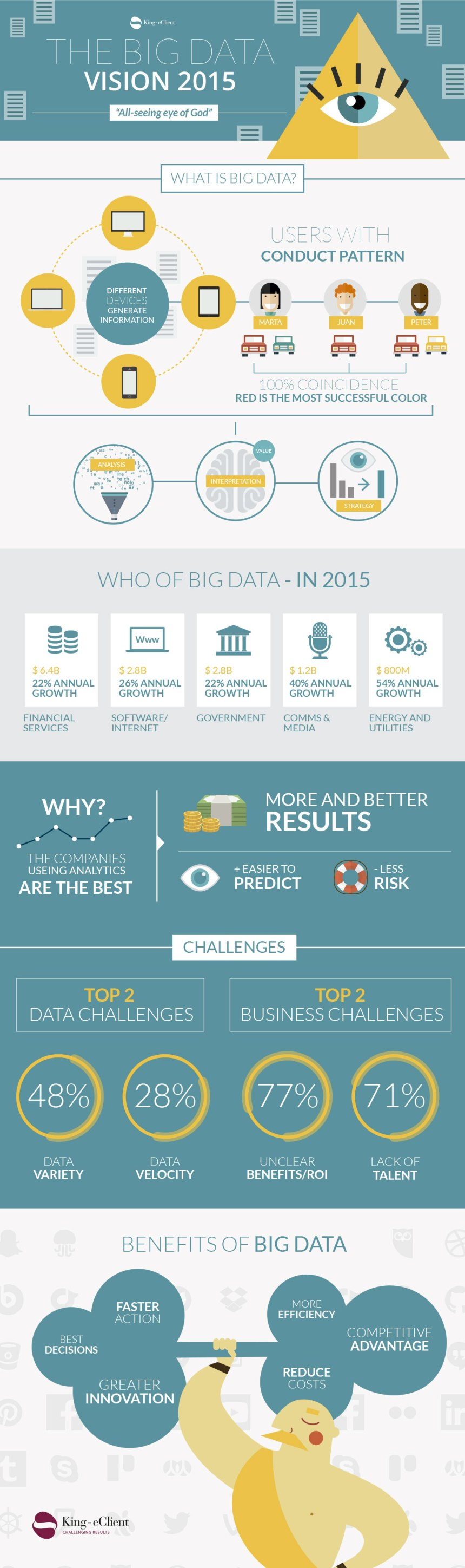 Big Data: visión para 2015