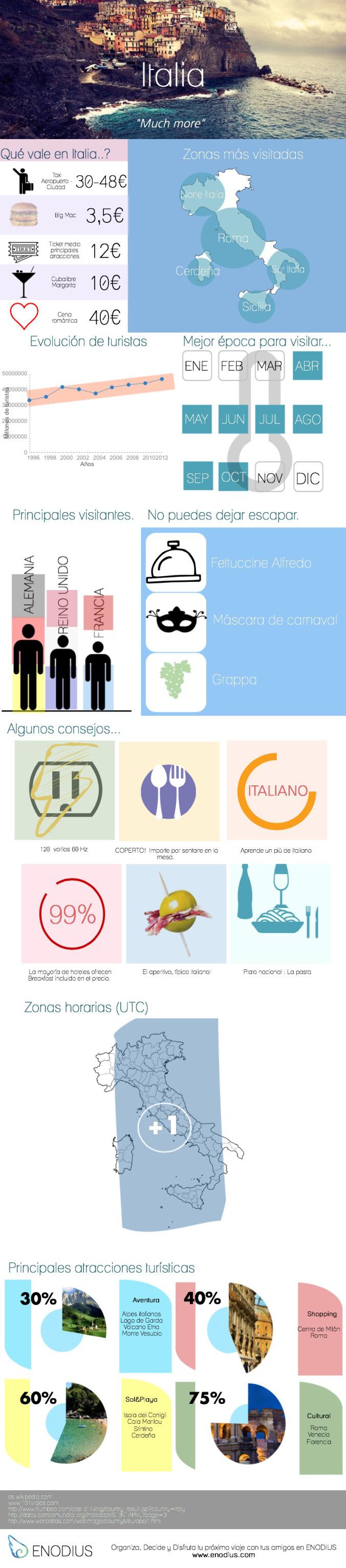 Un recorrido por Italia